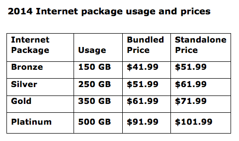 2014 Internet Packages